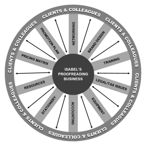 The Business Wheel